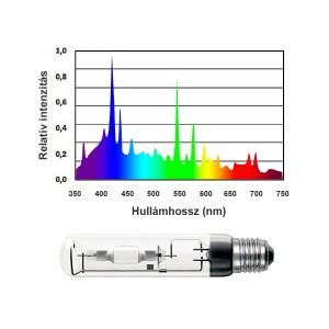 BLV (Ushio) Nepturion HQI izzó 400 W