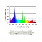 BLV (Ushio) Nepturion HQI izzó 150 W (10000 Kelvin, két végén fejelt)