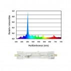 CoralVue Reeflux HQI izzó 150 W (12000 Kelvin, két végén fejelt)